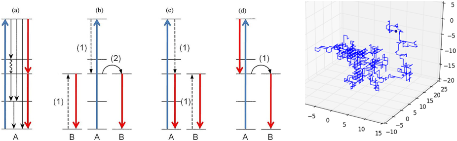 Lanthanide networks in luminescent materials