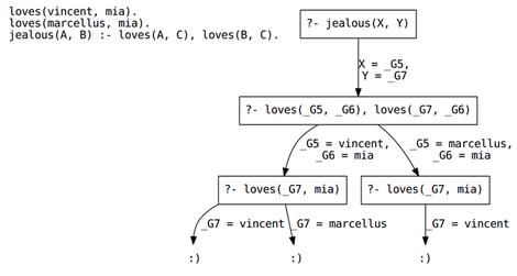 Afleidingsboom (Logisch programmeren)