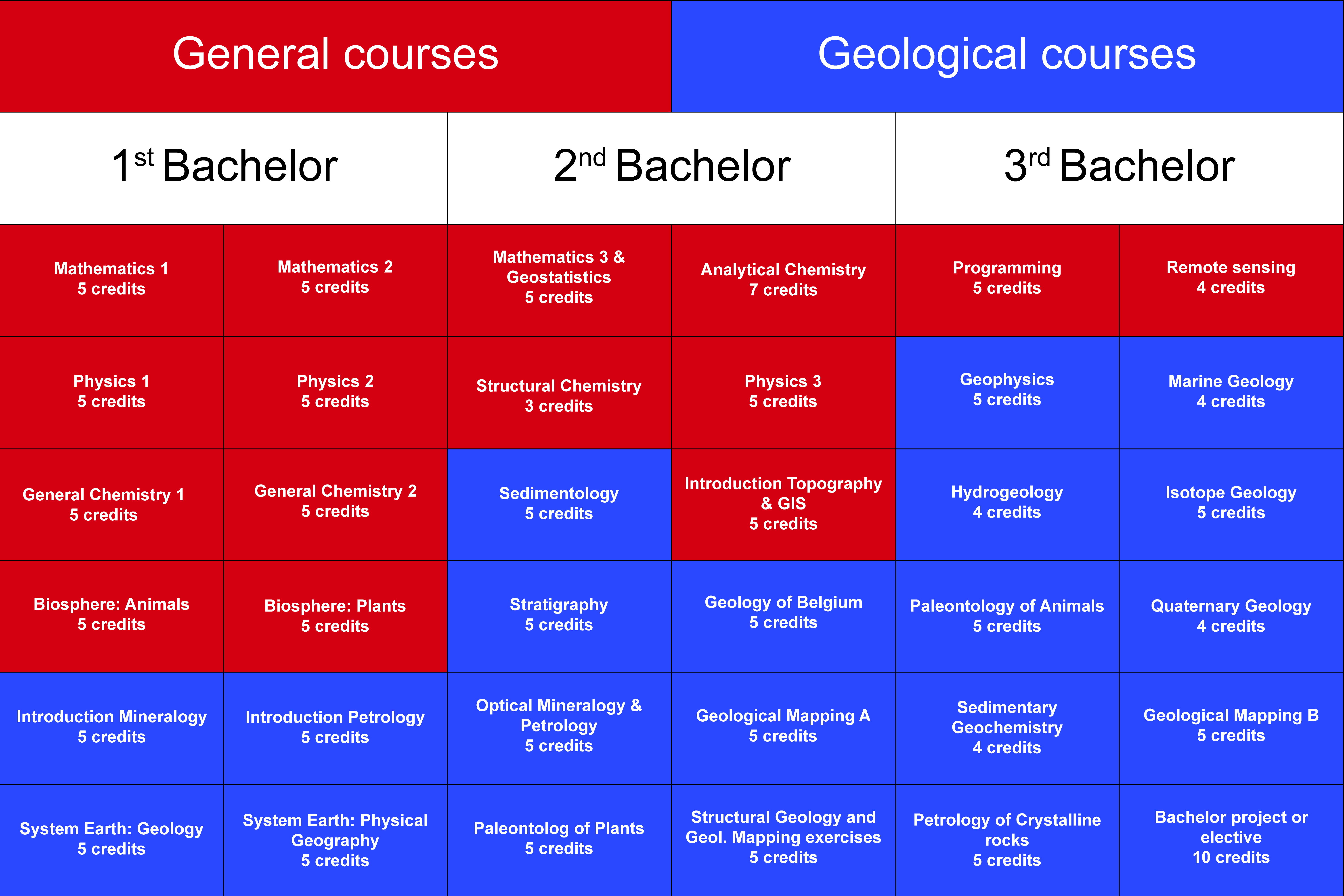 Bachelor of Science in Geology — Department of Geology