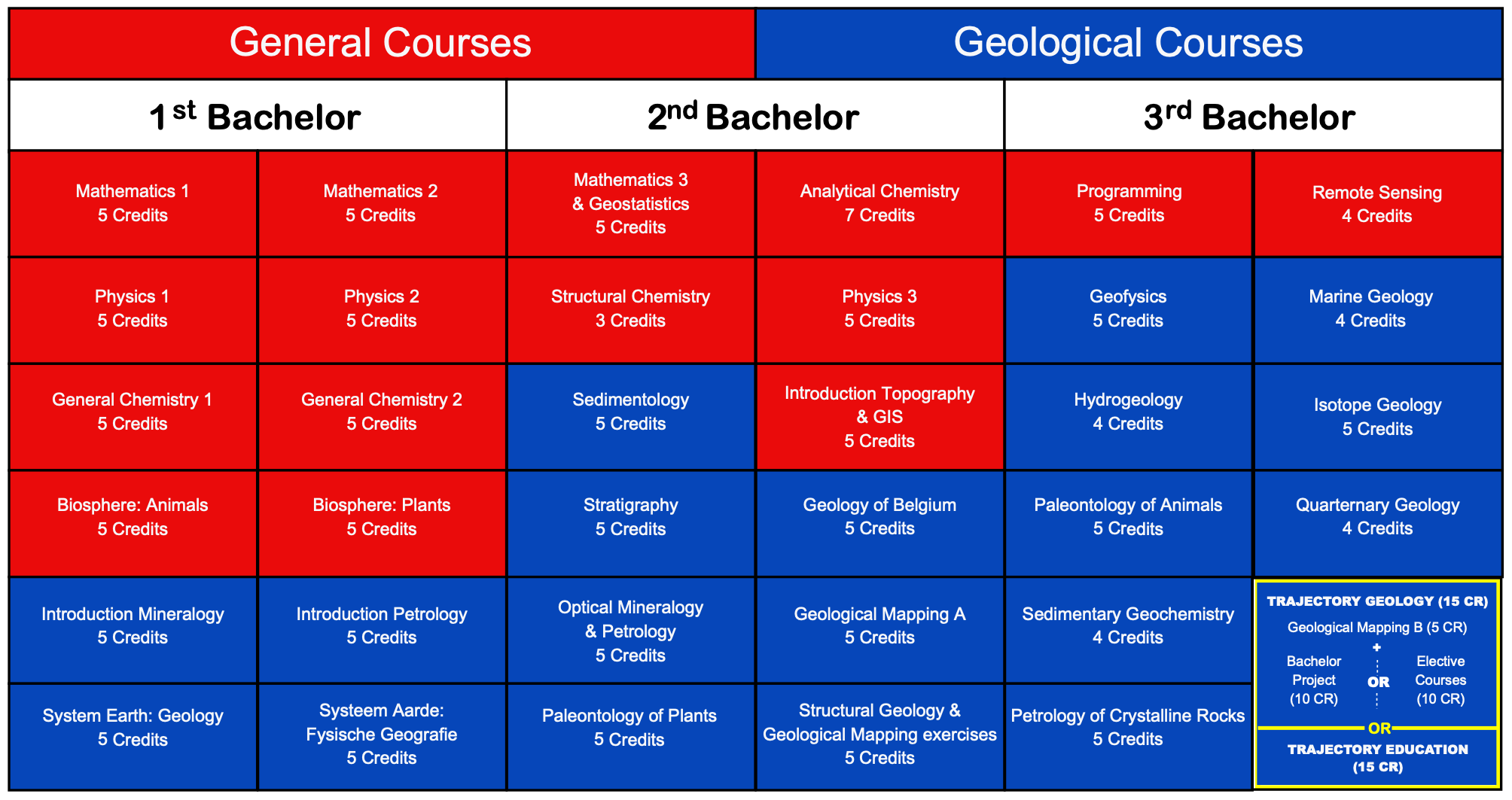 Overview Bachelor Courses