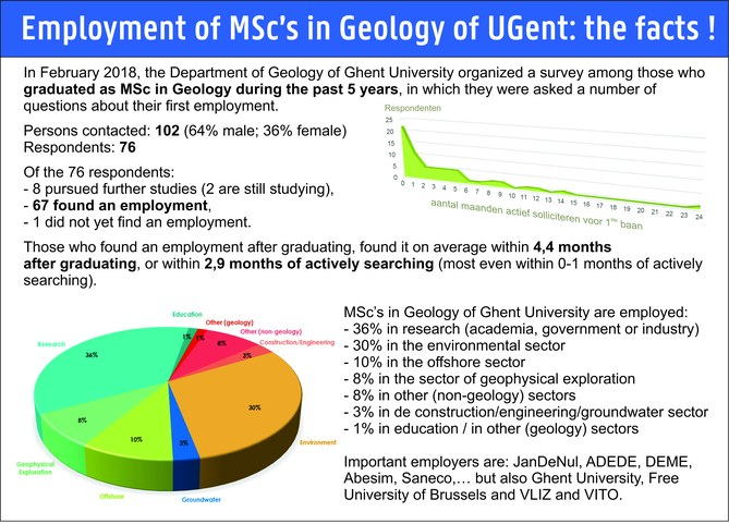 Survey of graduated geologists from Ghent University